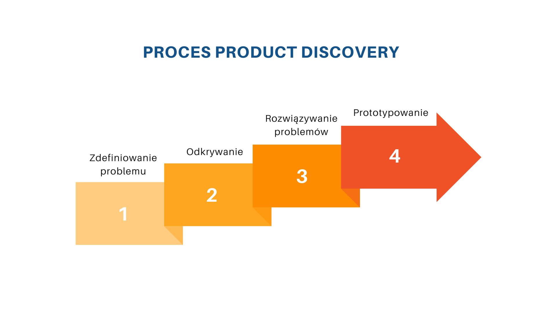 warsztaty discovery w tworzeniu MVP - proces