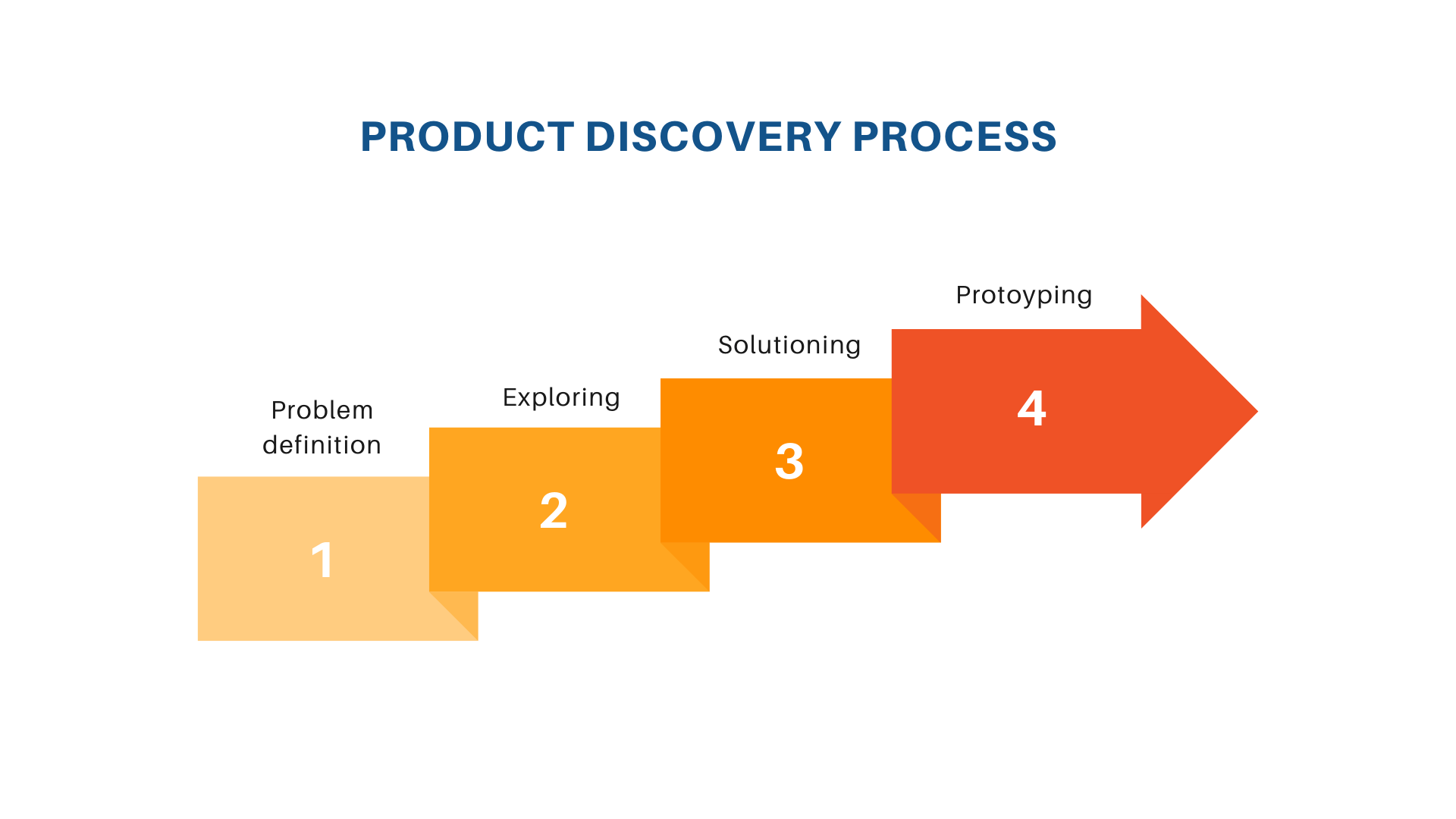Discovery Workshop in MVP creation process