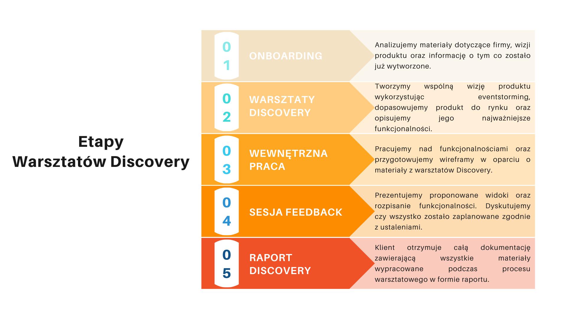 Etapy warsztatów discovery w tworzeniu MVP