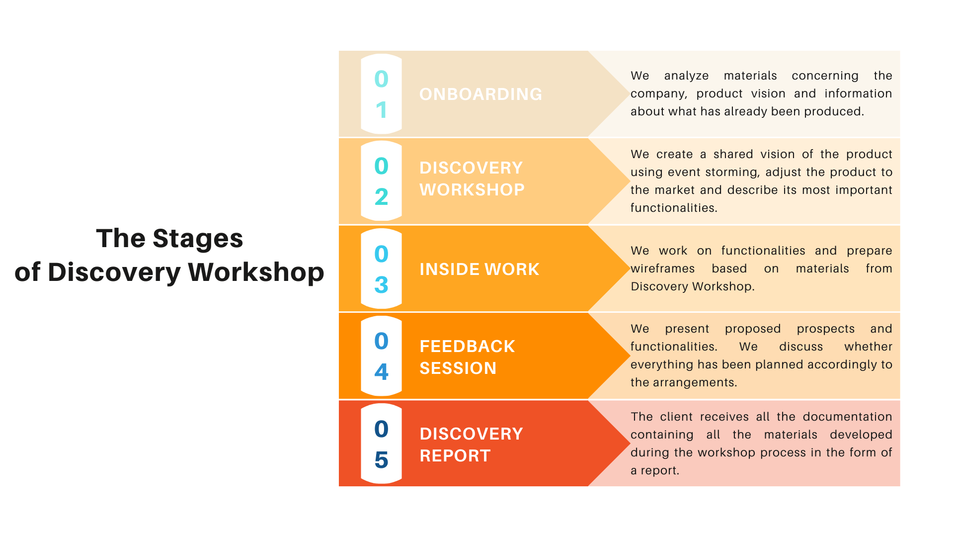 The stages of Discovery Workshop in MVP creation